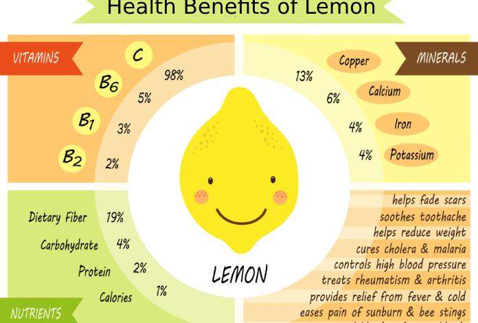 Limonun Sağlığa Faydaları ve Besin Değerleri